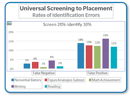 Universal Screening in Gifted and Talented Identification