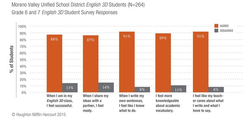 English 3D Survey