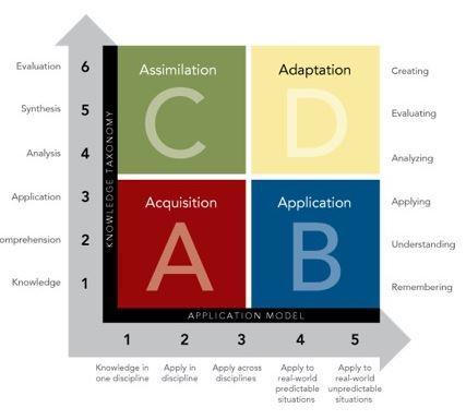 Rigor Relevance Framework