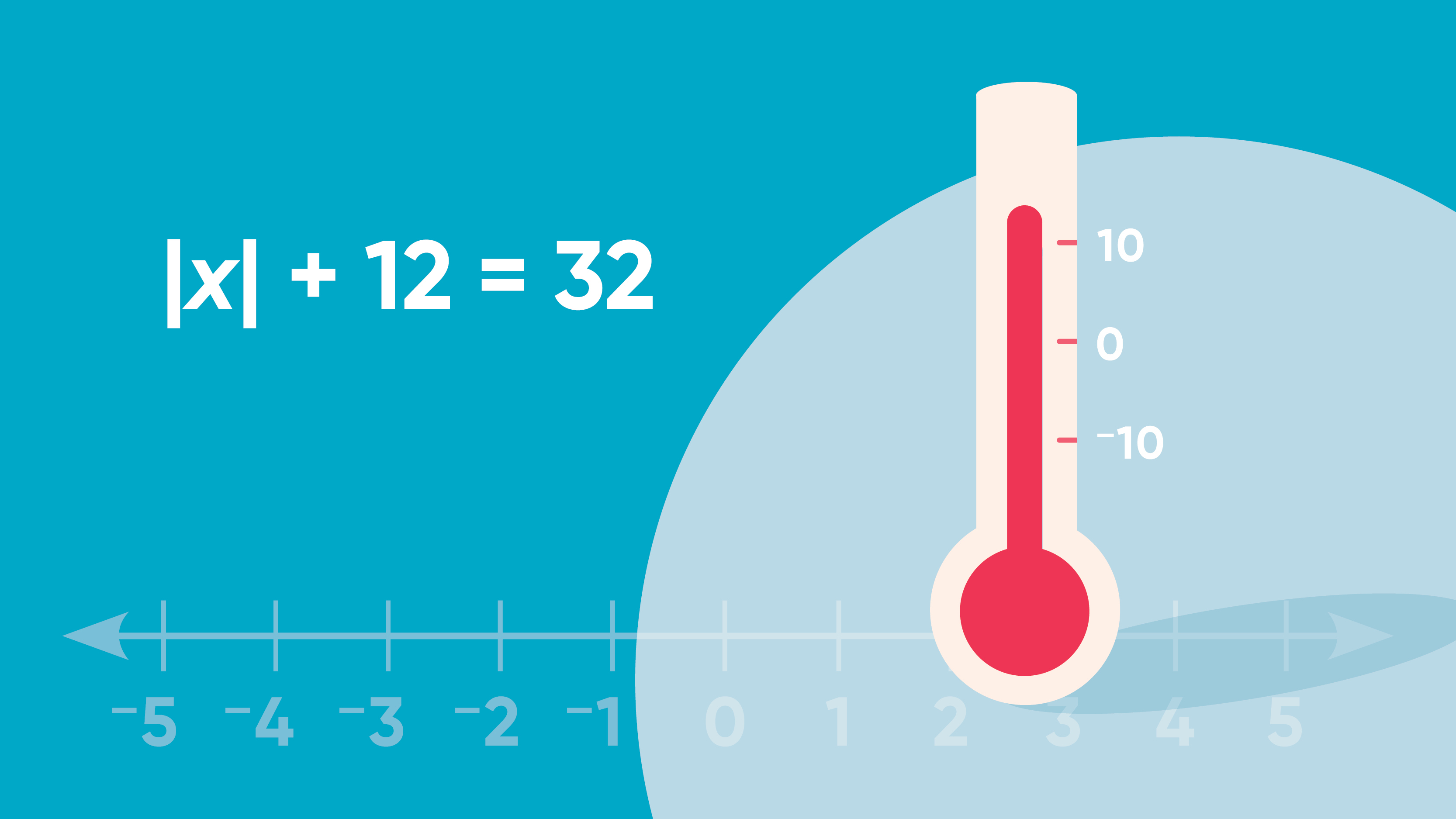 Teaching Absolute Value of a Number in Math