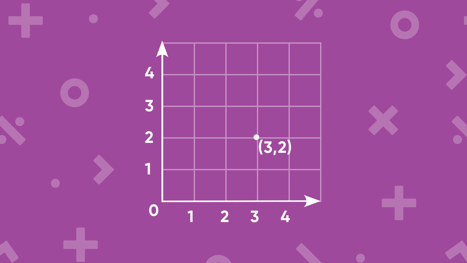 Teaching Quadrant Numbers on a Graph