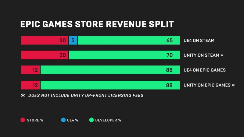Epic Launches Digital Games Store With 88 Percent Revenue