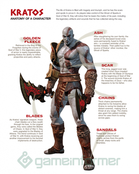 Anatomy Of A Character: Kratos - Game Informer