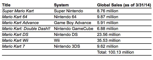 Mario Kart 8 Speeds To Over 1 2 Million Sales In Opening