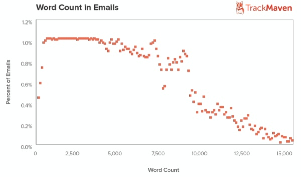 email-word-count-trackmaven
