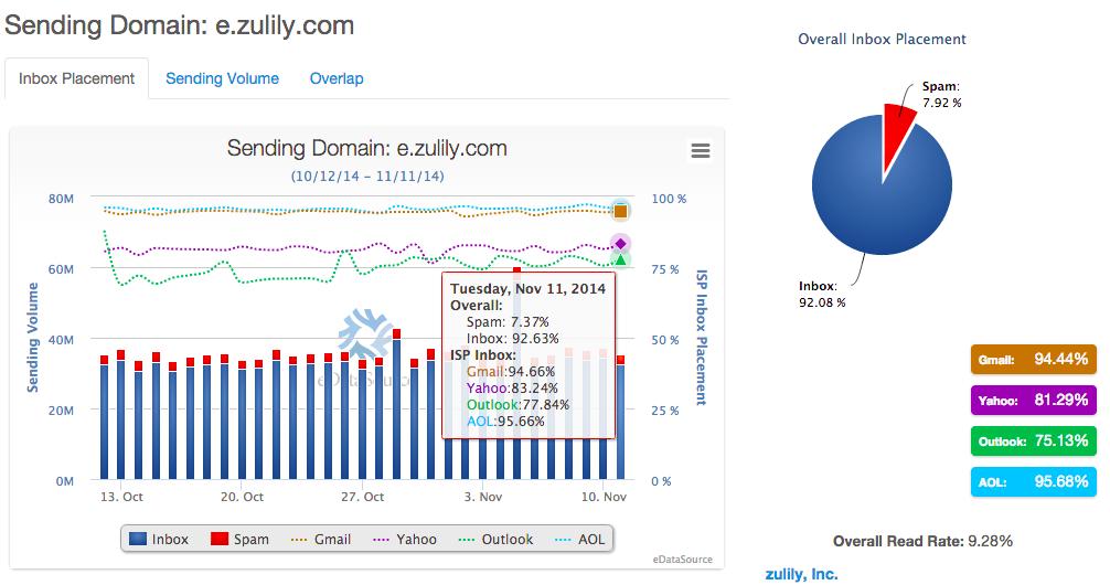 zulily-domain
