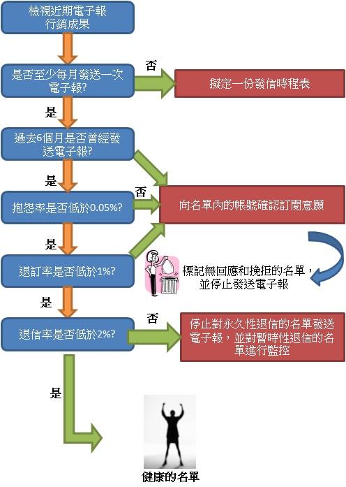整理名單流程表