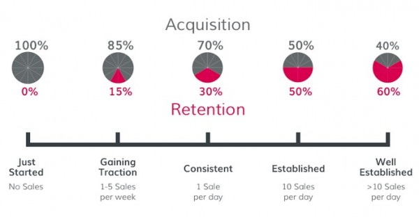 acquisition_chart