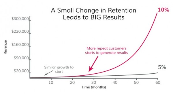 retention_rate