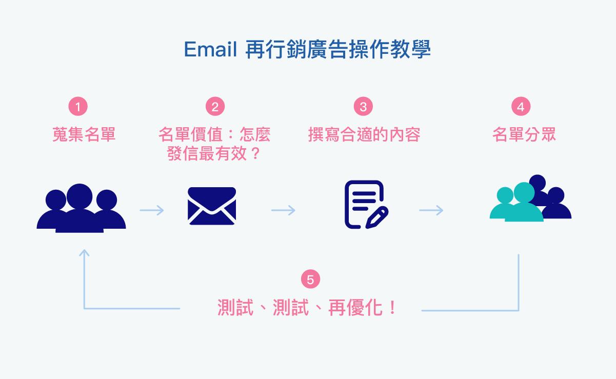 Email 再行銷廣告操作教學