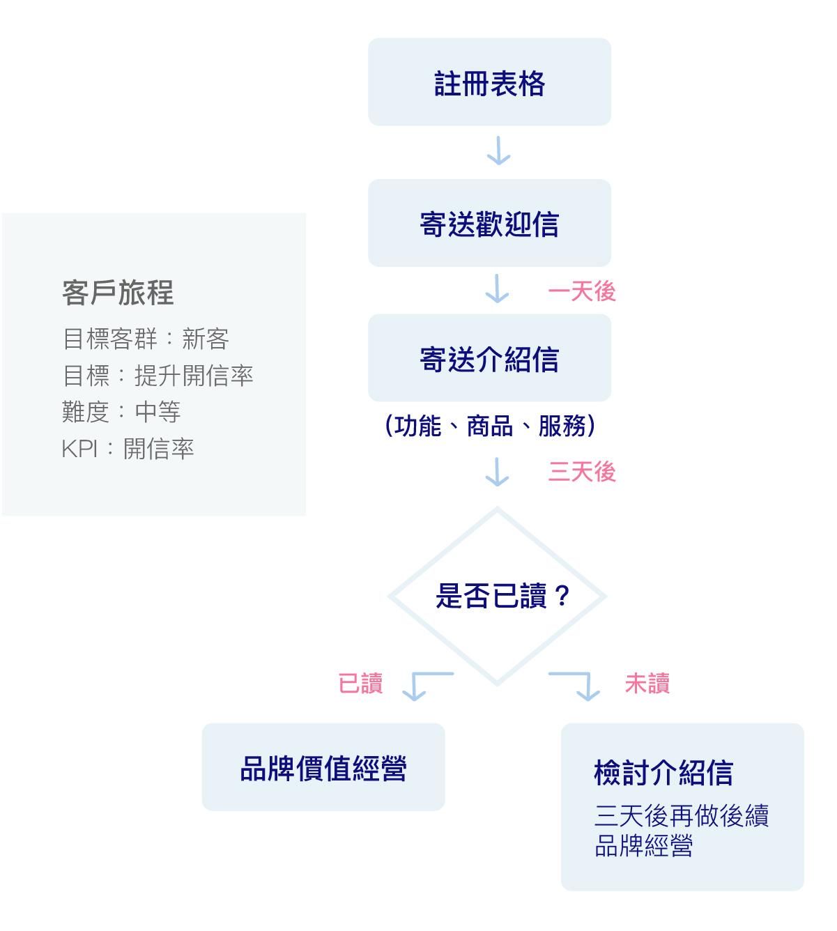 買家旅程地圖(Buyer Journey)
