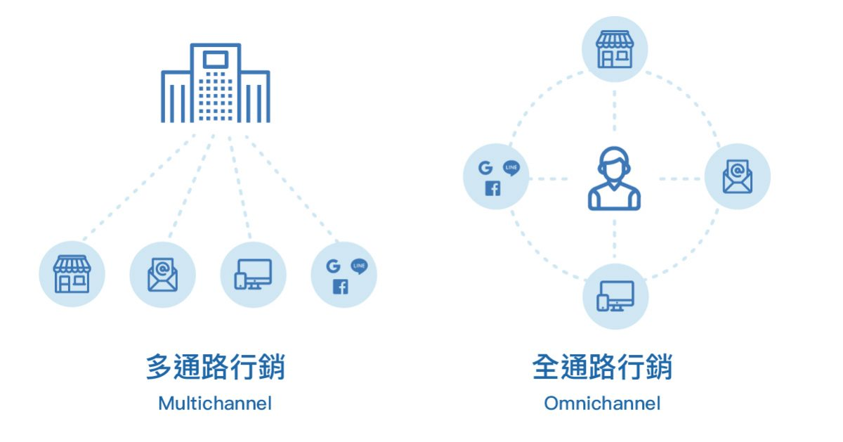 全通路行銷-omnichannel-多通路行銷-multichannel-差異比較