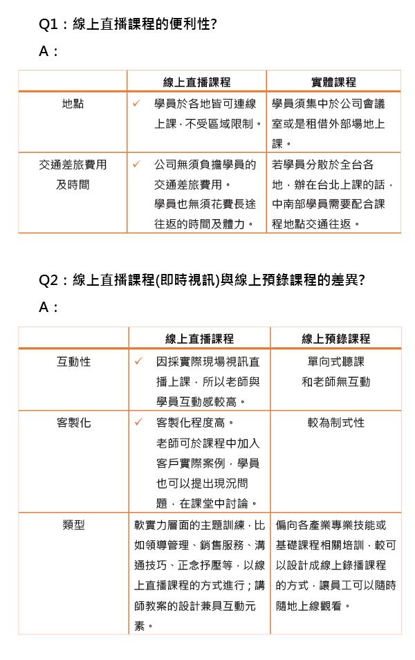 線上直播課程QA