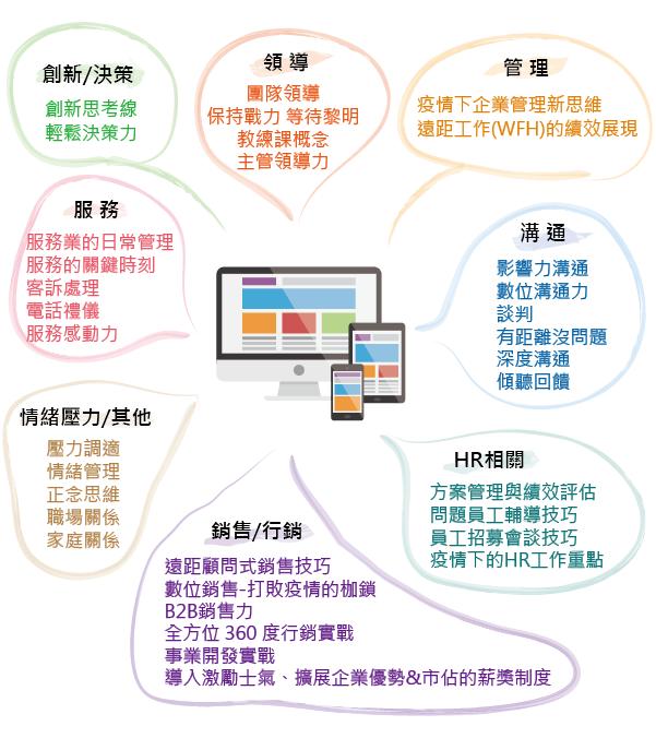 捷晟線上直播課程地圖