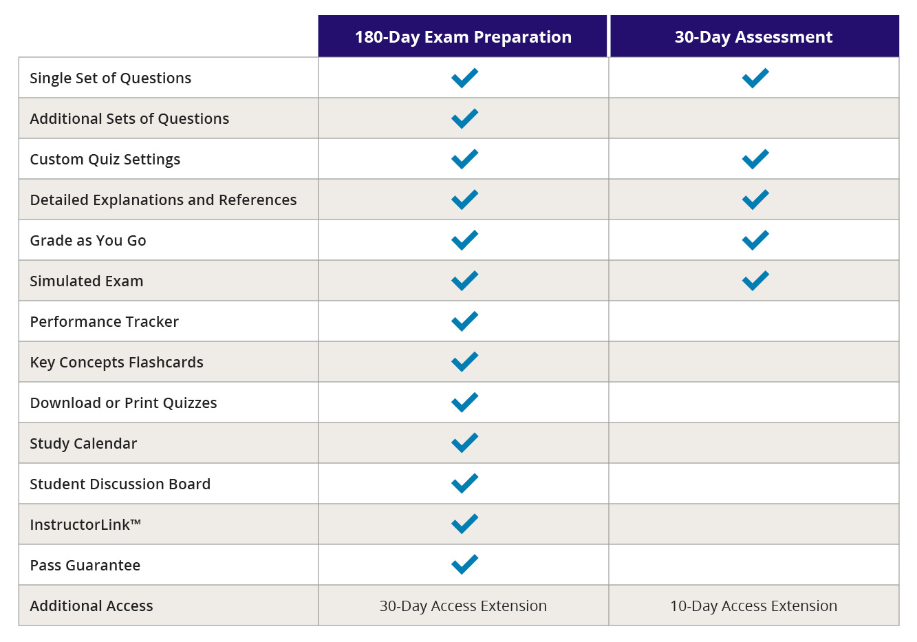 Kaplan IT Training Certification Package Grid Image
