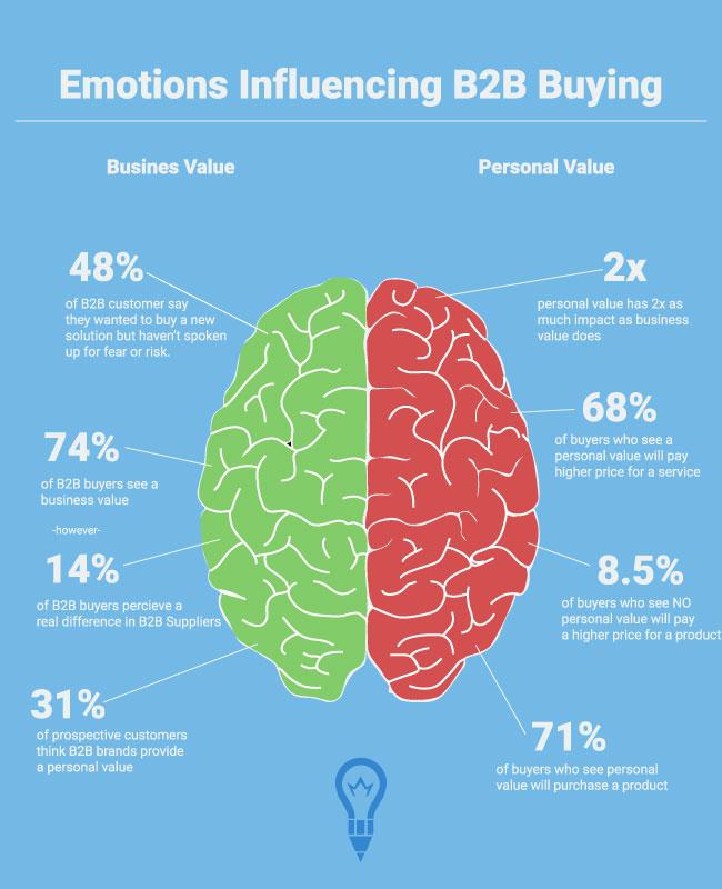 Emotions b2b