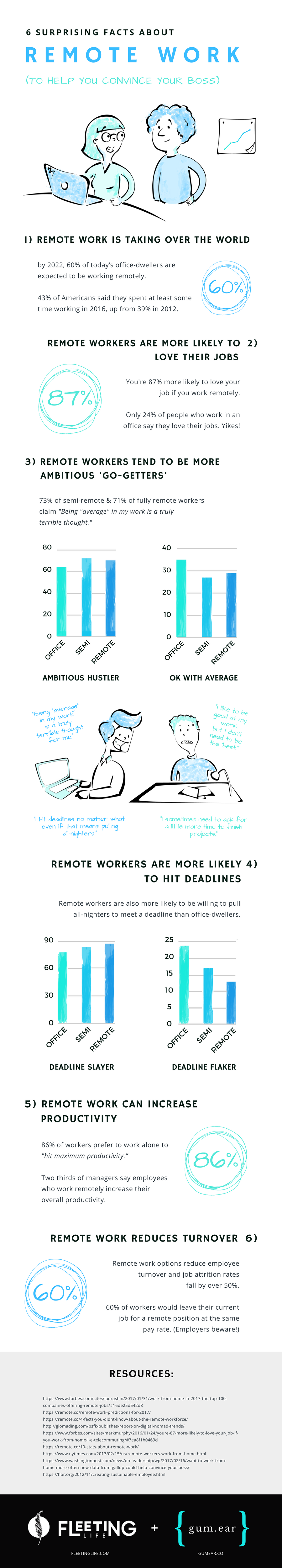 Infographic 10 surprising facts remote work (12)