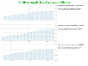 Twitter analytics of current clients