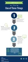 Philip smith bundled courses infographic