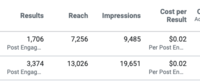 Facebook results    0.02 per engagement