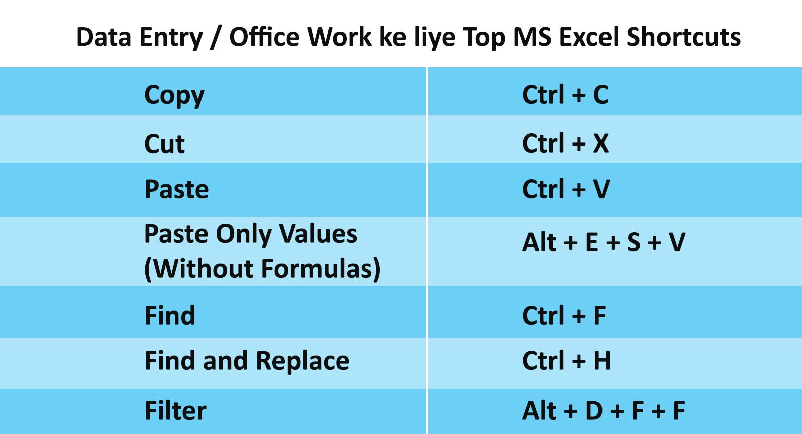 MS Excel Shortcuts
