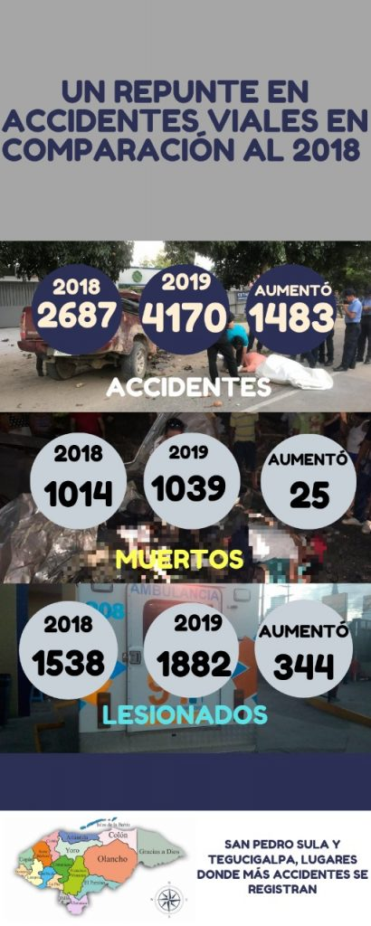 Infografía en Honduras
