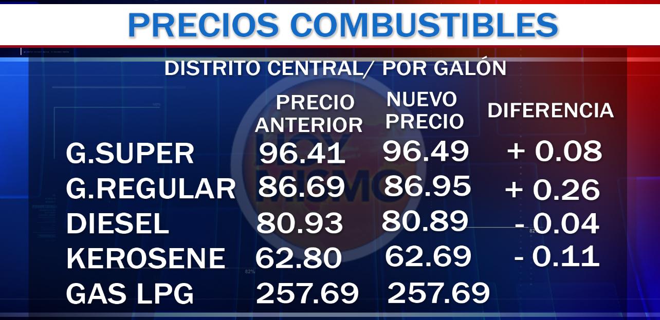 Honduras: precios de algunos combustibles tendrán rebaja el próximo lunes