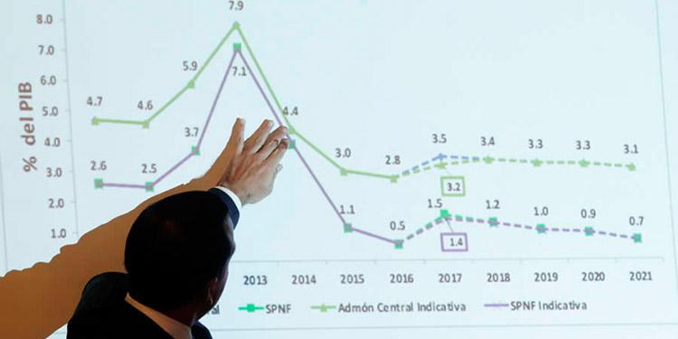 Deuda pública roza 12,000 millones  de dólares, casi la mitad del PIB