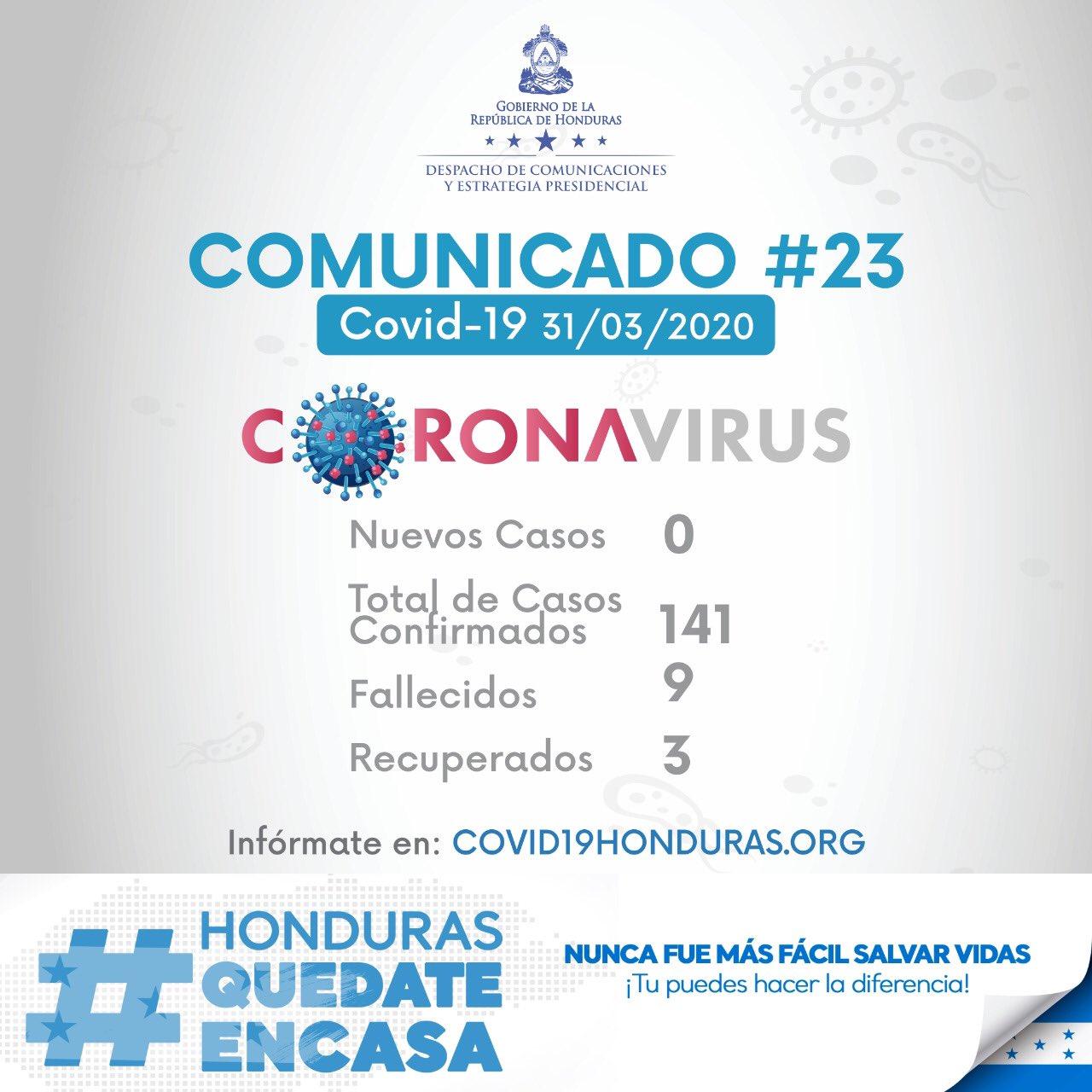 Coronavirus: Asciende a nueve cifra de muertos por covid-19 en Honduras