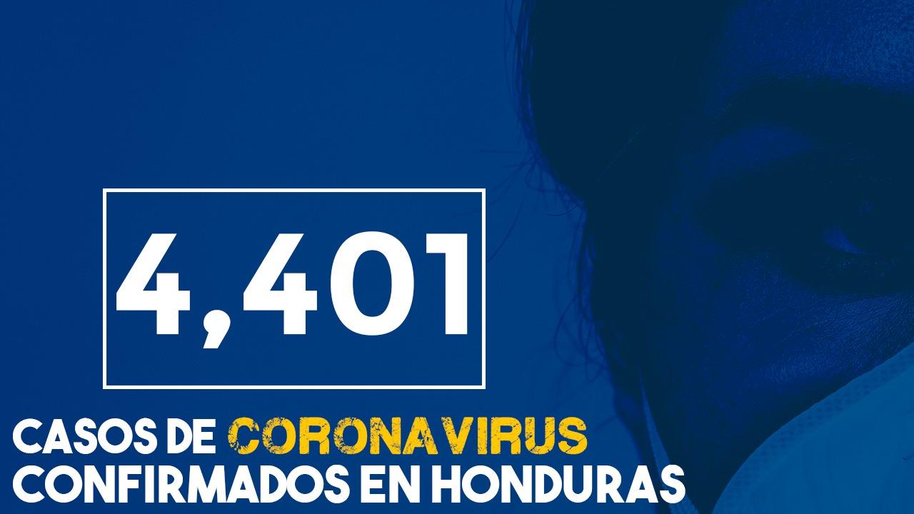 Honduras registra 4,401 infectados por covid-19  y 188 fallecidos