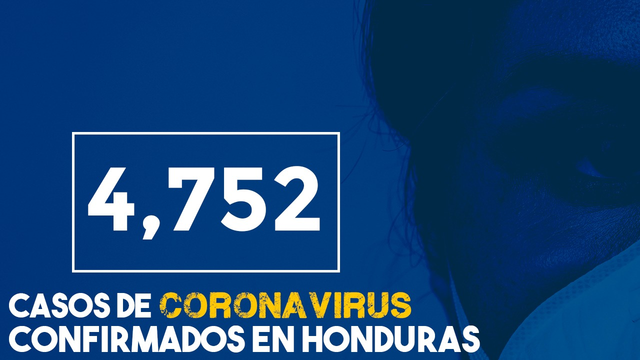 Honduras sube a 4,752 infectados por covid-19 y 196 fallecidos