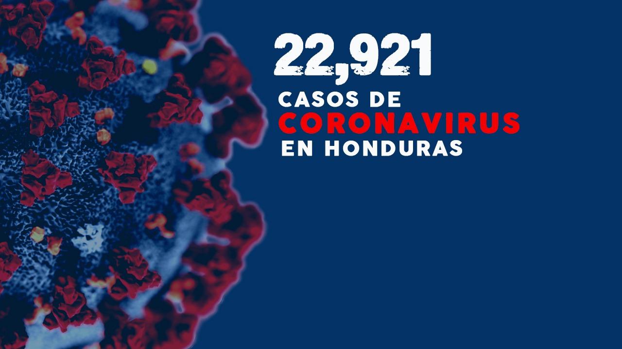 Honduras ronda los 23 mil casos de covid-19 y eleva a 629 el número de fallecidos