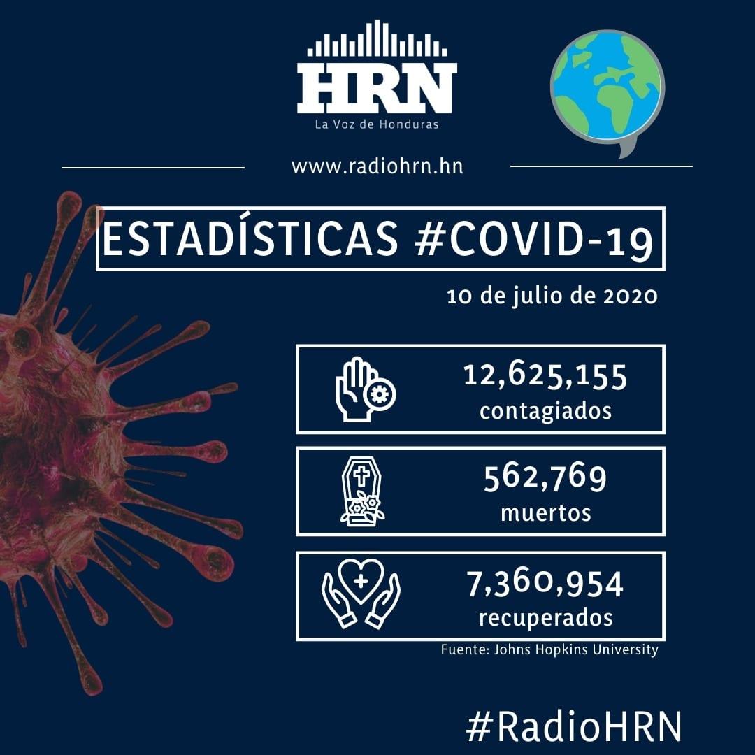 Se eleva la cifra de contagiados por covid-19 a 27,053 y los fallecidos a 750 en Honduras