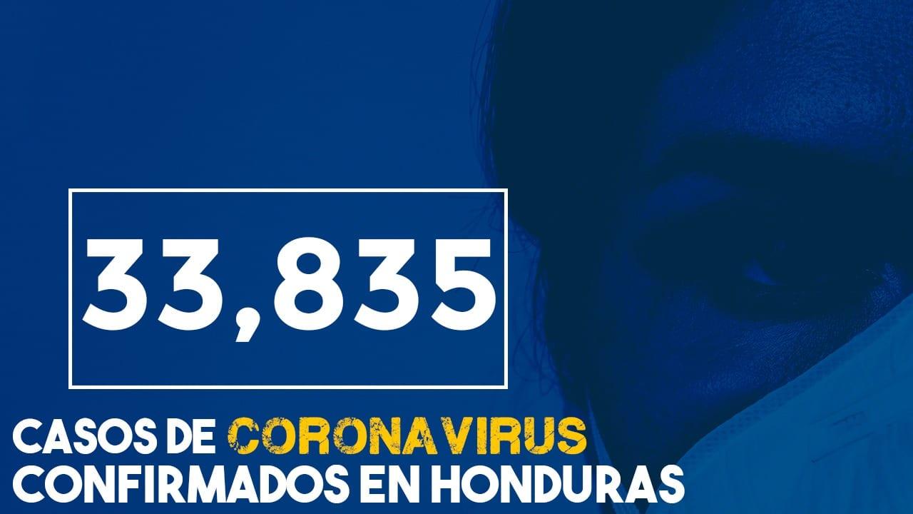 Coronavirus: Honduras se acerca a los 34 mil casos de covid-19 y llega a 900 muertes