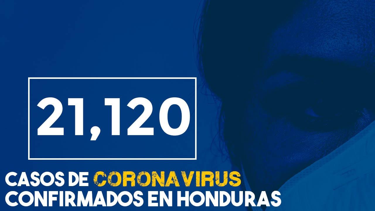 Honduras supera los 21,000 casos de covid-19 y la cifra de fallecidos es de 591