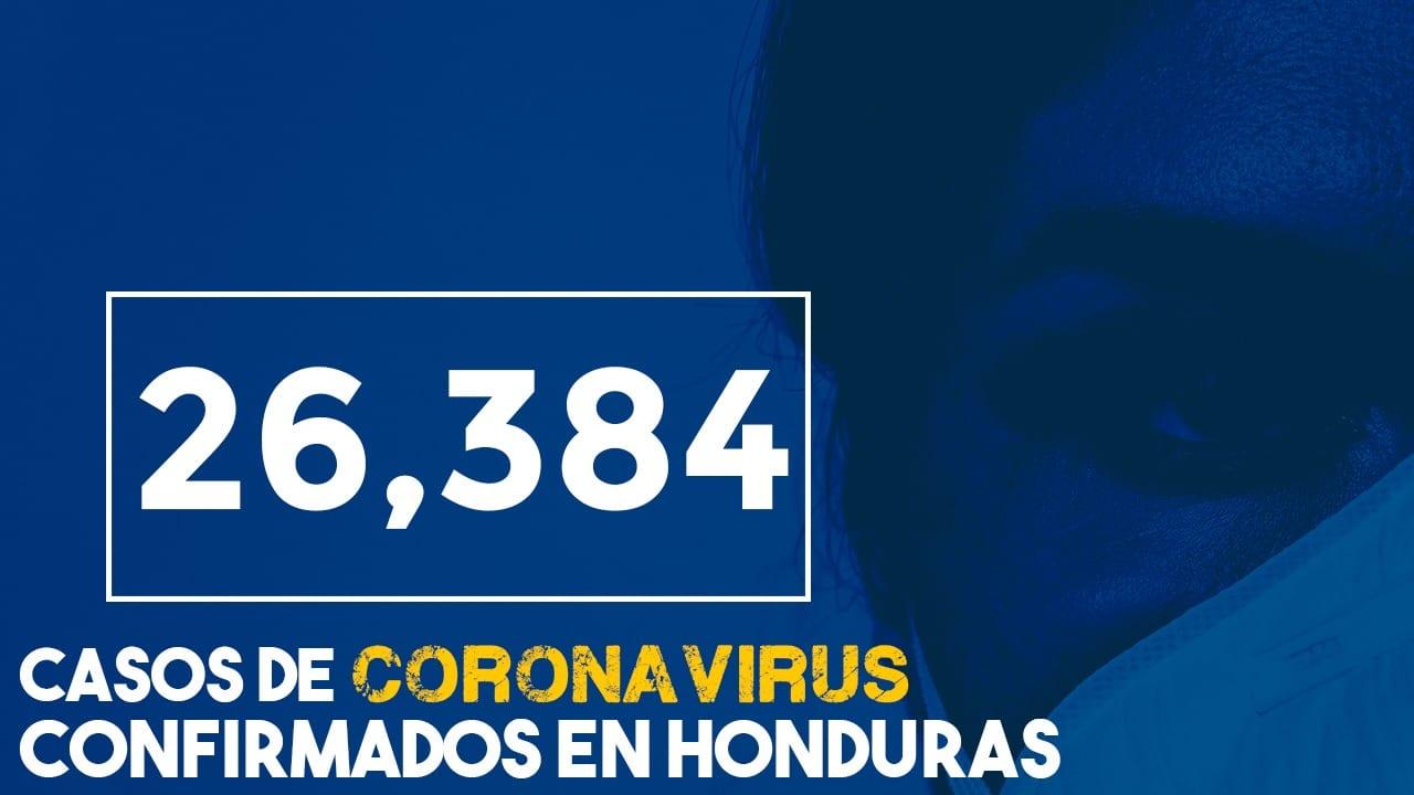 Con 406 nuevos casos de coronavirus, Honduras llega a los 26,384 contagiados