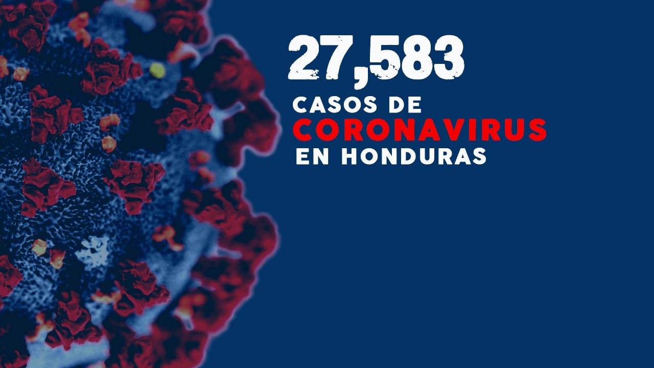 Honduras suma 530 nuevos contagios y cifra total de casos de coronavirus asciende a 27,583