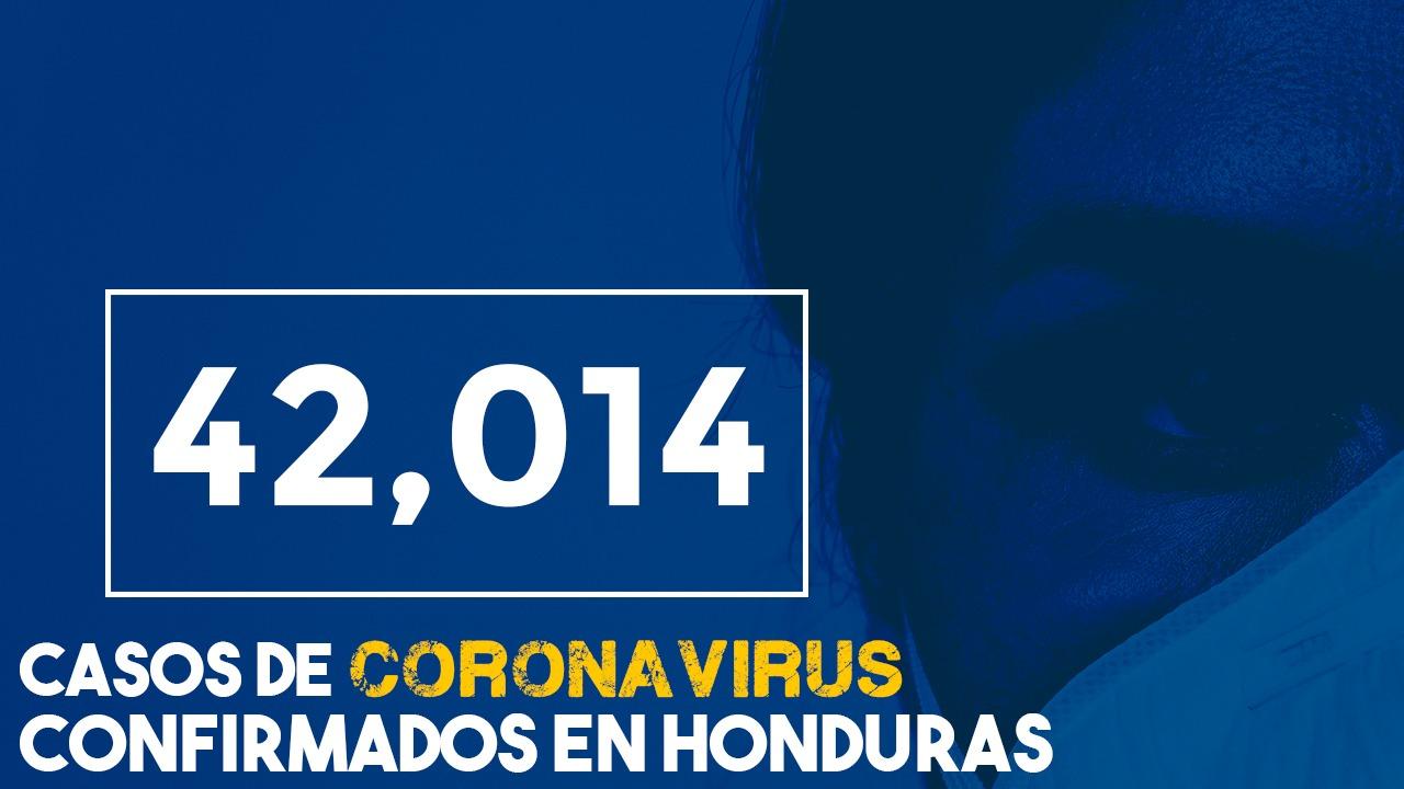 Con 588 nuevos casos de covid, Honduras registra 42,014 contagiados