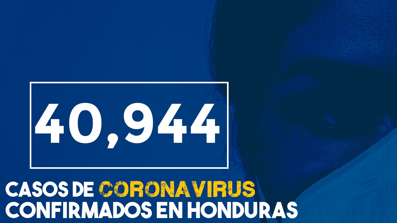 Honduras registra 5,281 personas que vencieron el virus  y la cifra de 40,944 infectados