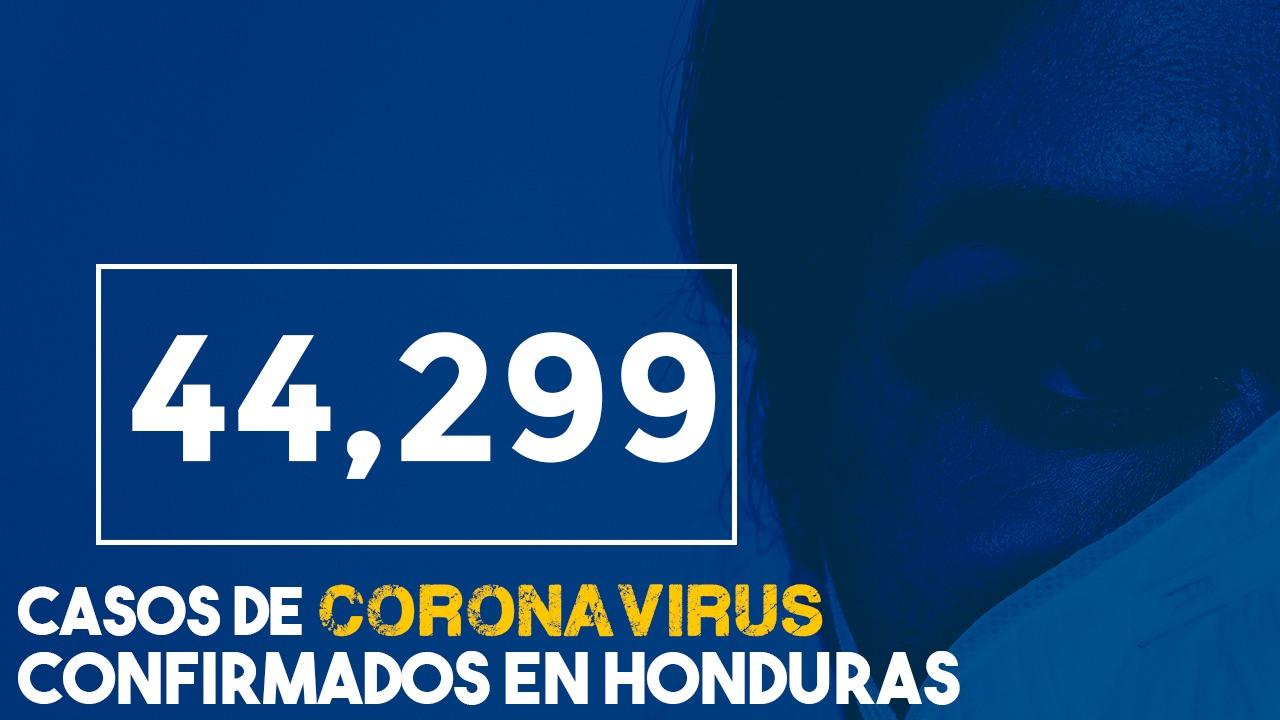 A 44,299 se eleva la cifra de contagiados por covid-19 en Honduras