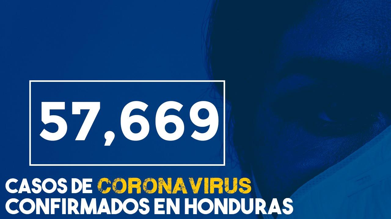 Honduras reporta este 27 de agosto un elevado número de casos positivos y fallecidos por covid-19