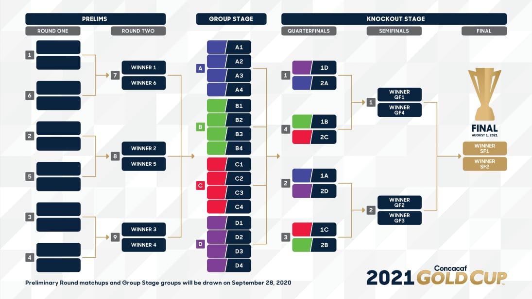 Concacaf presenta nuevo formato para la edición de la Copa Oro 2021