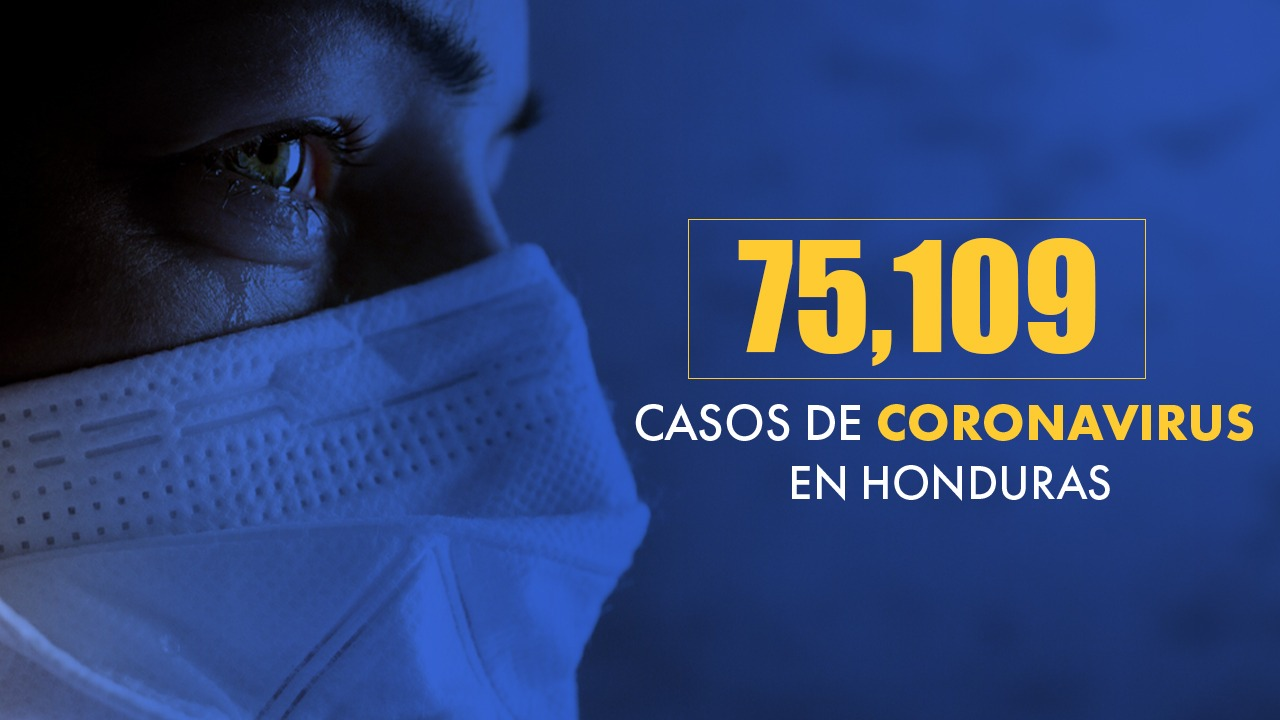 Coronavirus: Honduras supera los 75 mil casos de covid-19
