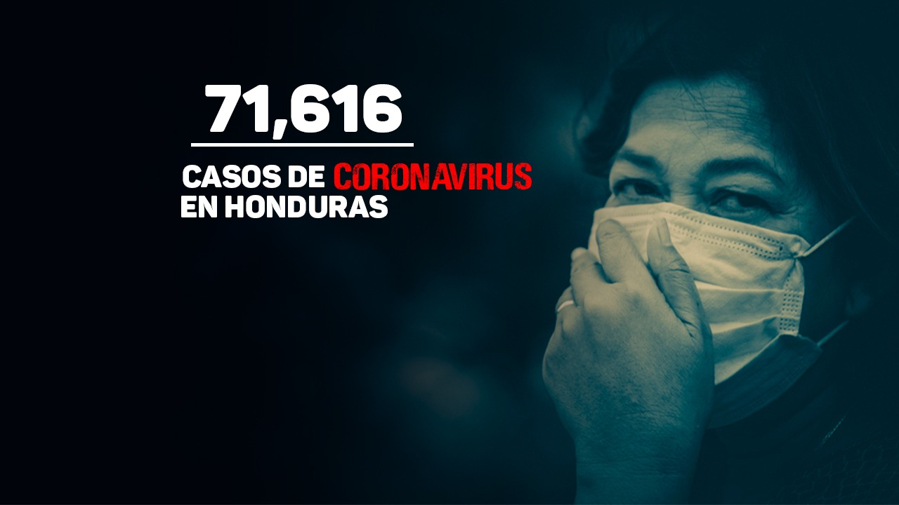 Coronavirus: Honduras supera los 22 mil pacientes recuperados de covid-19