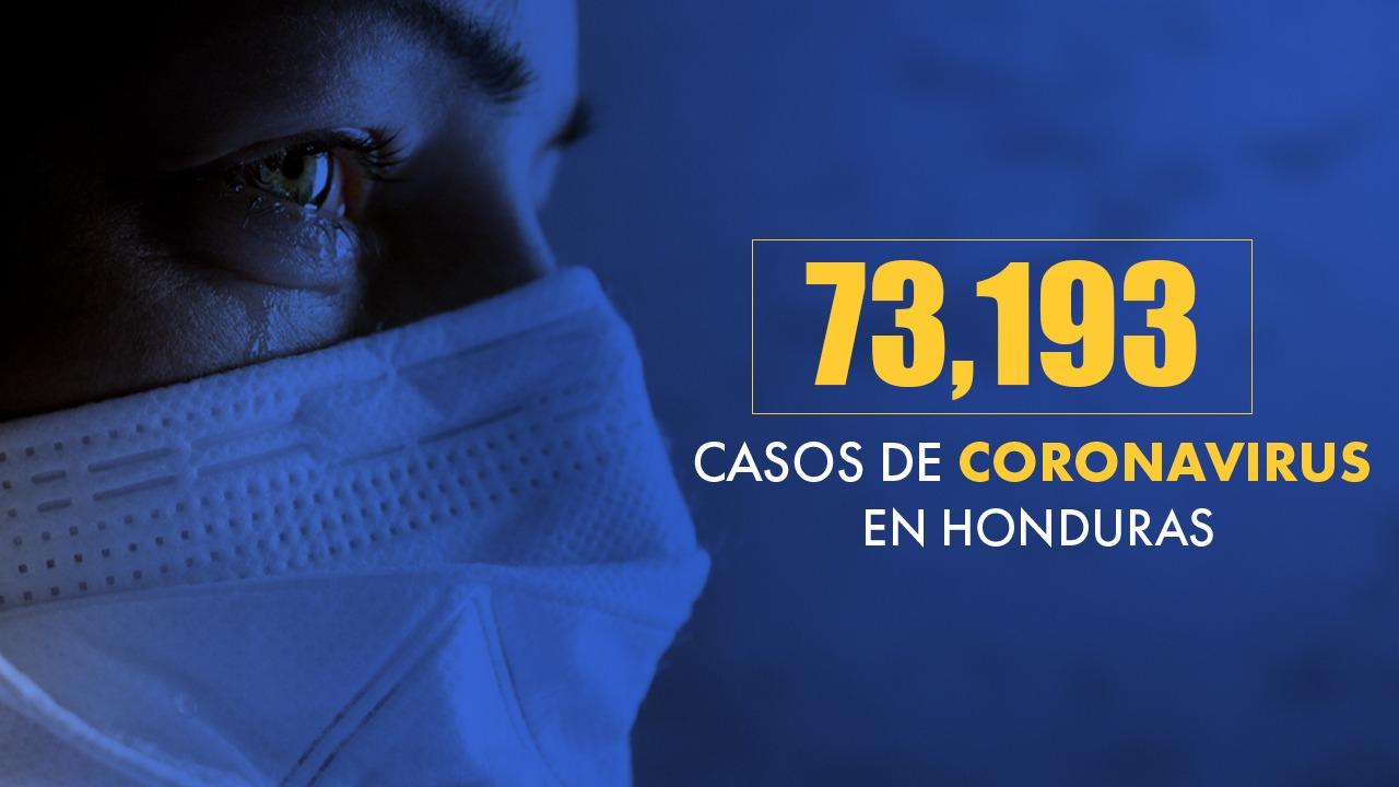 Con 73,193 casos de coronavirus y 2,249 fallecidos, Honduras registra una tasa de letalidad de 3.07 por ciento