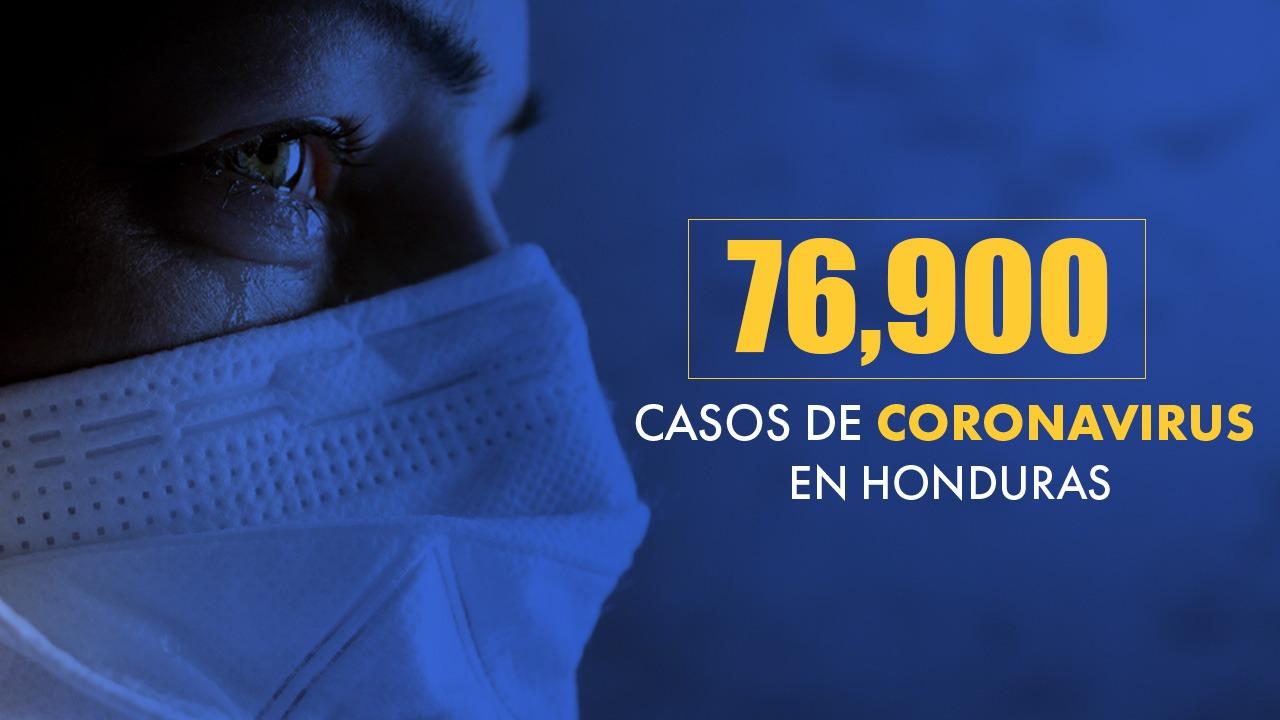 Honduras reporta 76,900 casos positivos por covid, 2,353 fallecidos y recuperados 27,922
