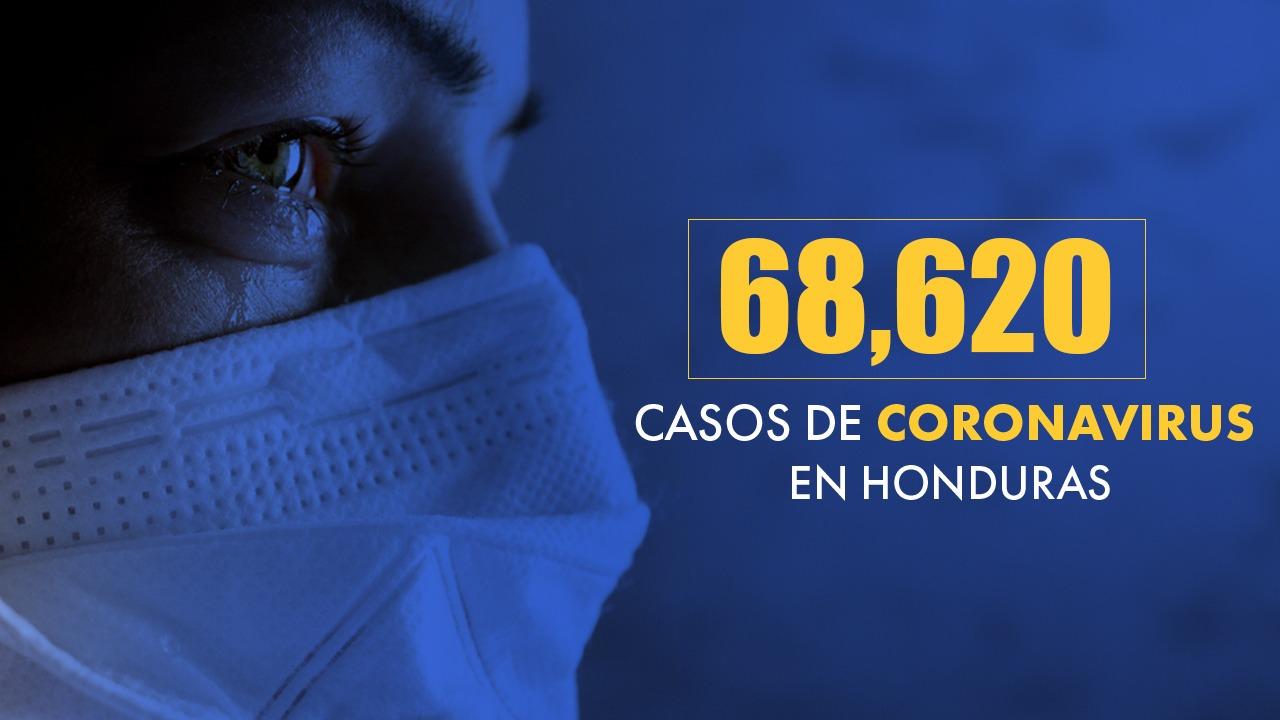 Se eleva la suma de contagiados por covid a 68,620 en Honduras