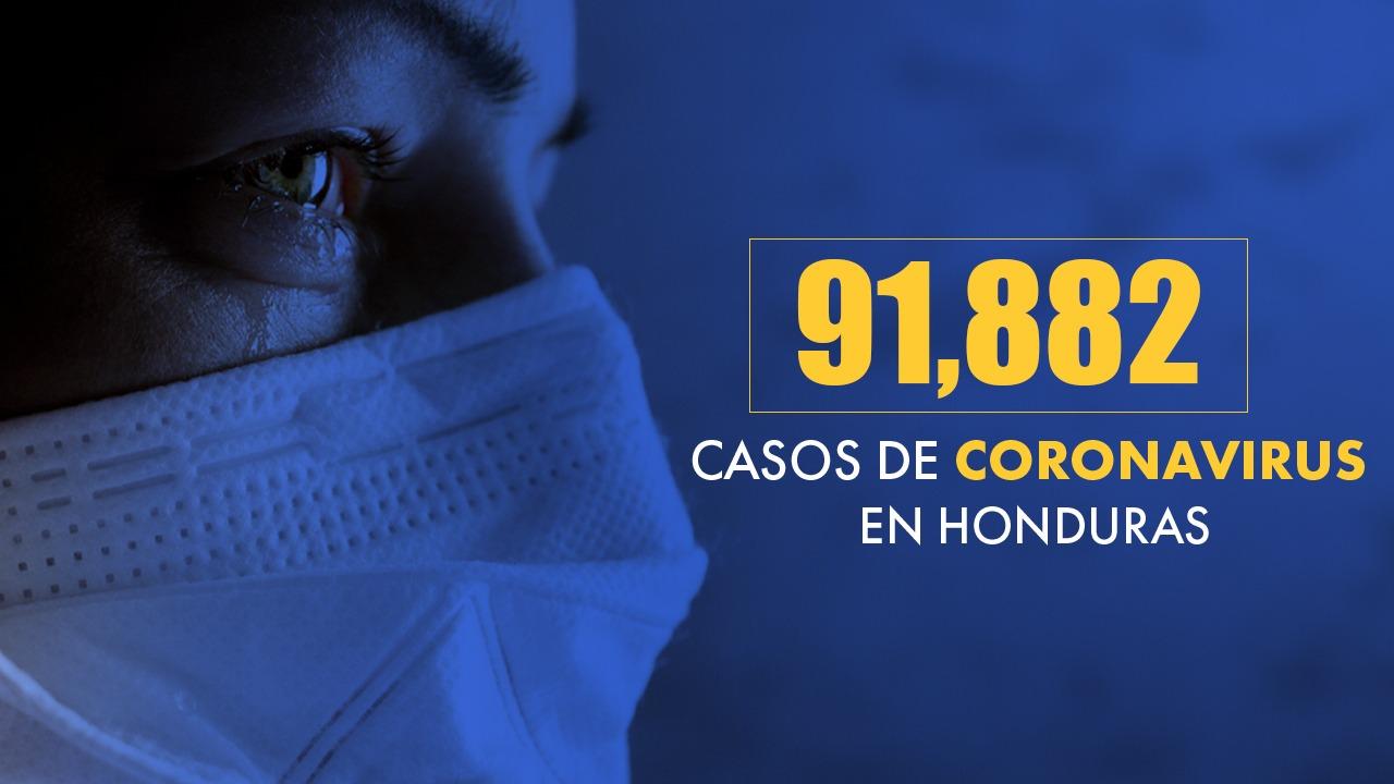En un día, Honduras reporta 373 nuevos casos de covid, ocho muertes y 565 recuperados