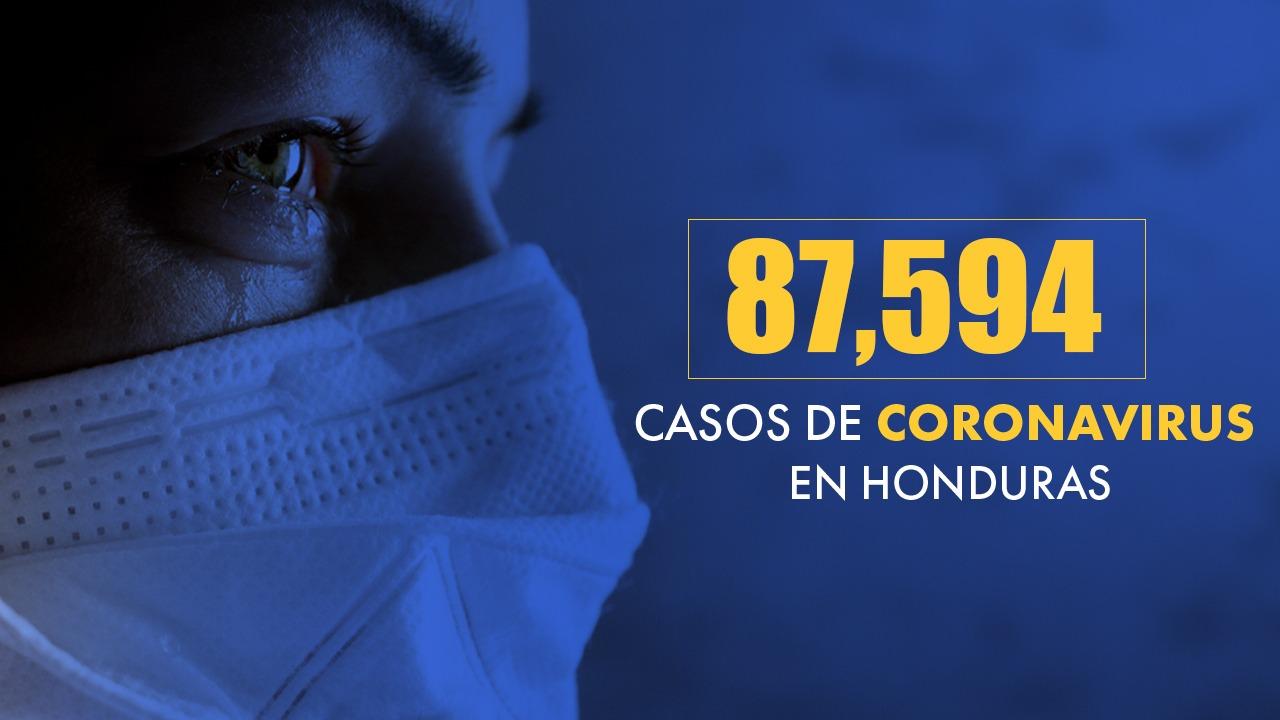 Francisco Morazán reporta 521 nuevos casos de covid; Honduras suma 87,594 contagios a nivel nacional