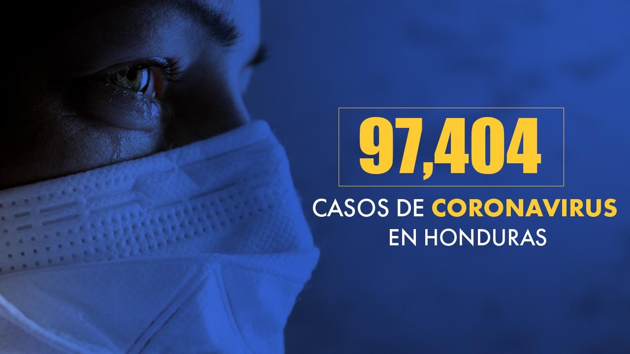 Coronavirus: Asciende a 97,404 la cifra de casos positivos en Honduras y muertos por el virus suman 2,672